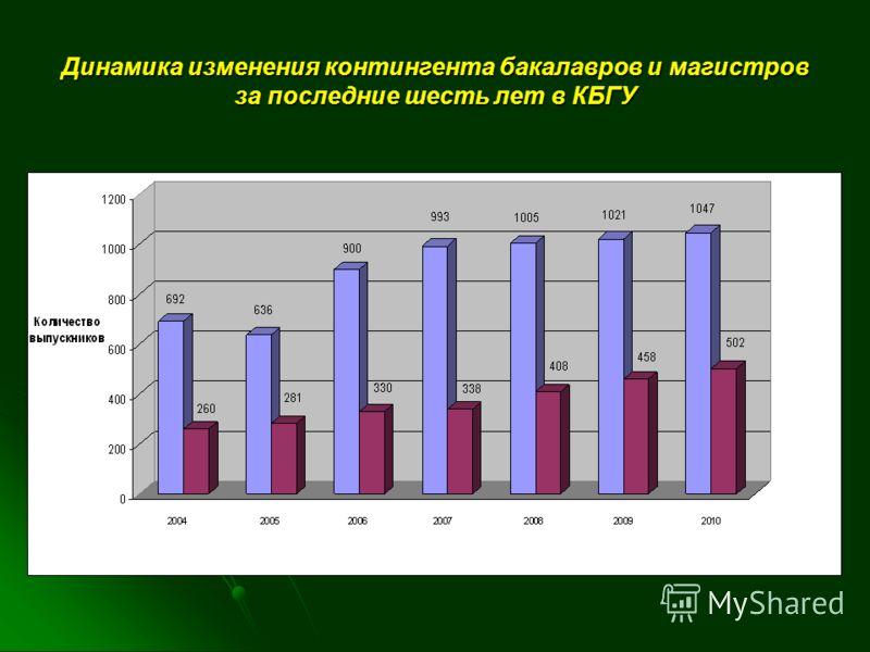 Динамика изменения контингента бакалавров и магистров за последние шесть лет в КБГУ