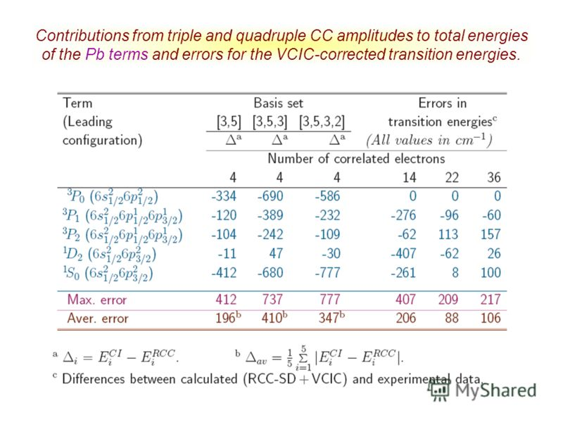 Contributions from triple and quadruple CC amplitudes to total energies of the Pb terms and errors for the VCIC-corrected transition energies.