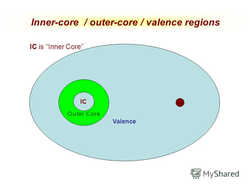 Inner-core / outer-core / valence regions Valence Outer Core IC IC is Inner Core