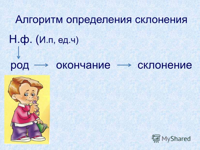 Алгоритм определения склонения родокончаниесклонение Н.ф. ( И.п, ед.ч)