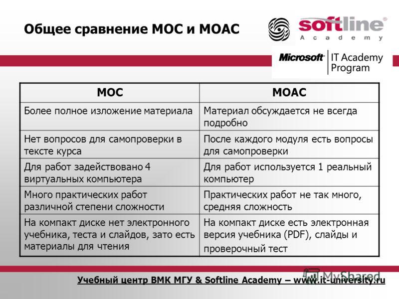 Учебный центр ВМК МГУ & Softline Academy – www.it-university.ru Общее сравнение MOC и MOAC MOCMOAC Более полное изложение материалаМатериал обсуждается не всегда подробно Нет вопросов для самопроверки в тексте курса После каждого модуля есть вопросы