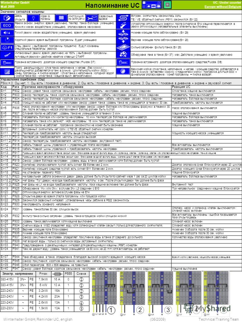 110A1,9kWPE~220-230V 113A2,6kWPE~220-240V 120A4,2kWPE~220-240V 110 A6 kWPE3N~380-415V 116A3,2kWPE~220-240V 016 A7,9kWPE3N~380-415V СхемаP555PmaxЭлектр. напряжение Winterhalter GmbH Май 2009 Напоминание UC UC: Under counter Europe without Belgium Упра