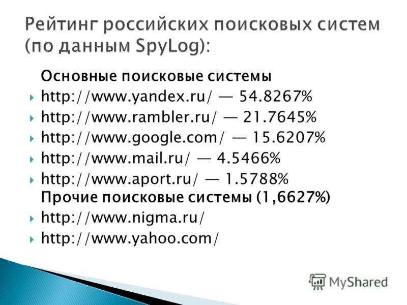 Основные поисковые системы http://www.yandex.ru/ 54.8267% http://www.rambler.ru/ 21.7645% http://www.google.com/ 15.6207% http://www.mail.ru/ 4.5466% http://www.aport.ru/ 1.5788% Прочие поисковые системы (1,6627%) http://www.nigma.ru/ http://www.yaho