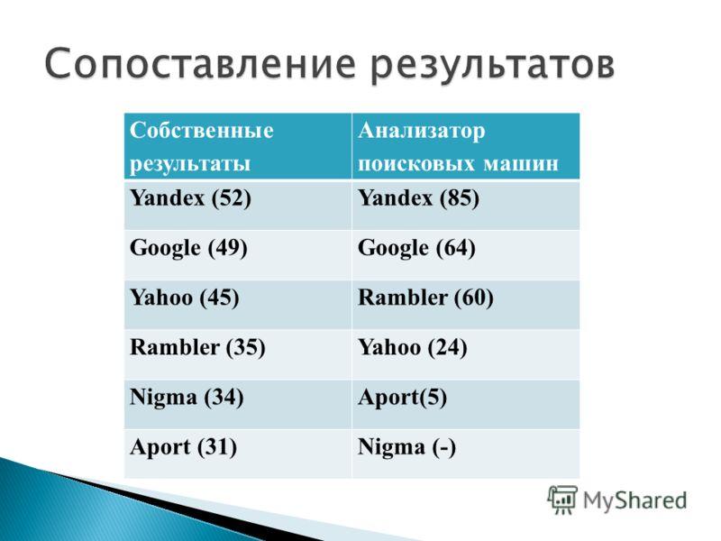 Собственные результаты Анализатор поисковых машин Yandex (52)Yandex (85) Google (49)Google (64) Yahoo (45)Rambler (60) Rambler (35)Yahoo (24) Nigma (34)Aport(5) Aport (31)Nigma (-)