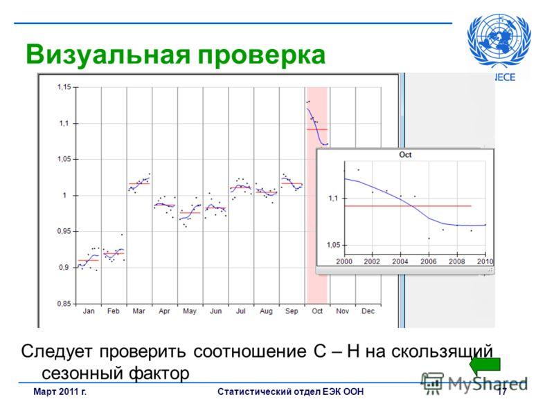 Статистический отдел ЕЭК ООН 17Март 2011 г. Визуальная проверка Следует проверить соотношение С – Н на скользящий сезонный фактор