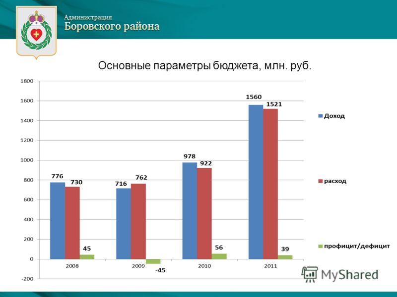 Основные параметры бюджета, млн. руб.
