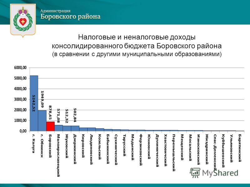 Налоговые и неналоговые доходы консолидированного бюджета Боровского района (в сравнении с другими муниципальными образованиями)