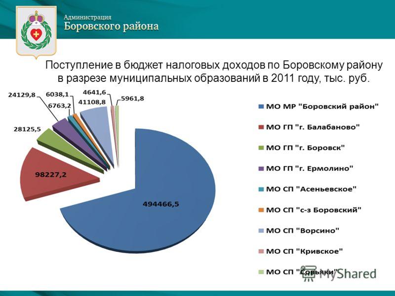 Поступление в бюджет налоговых доходов по Боровскому району в разрезе муниципальных образований в 2011 году, тыс. руб.