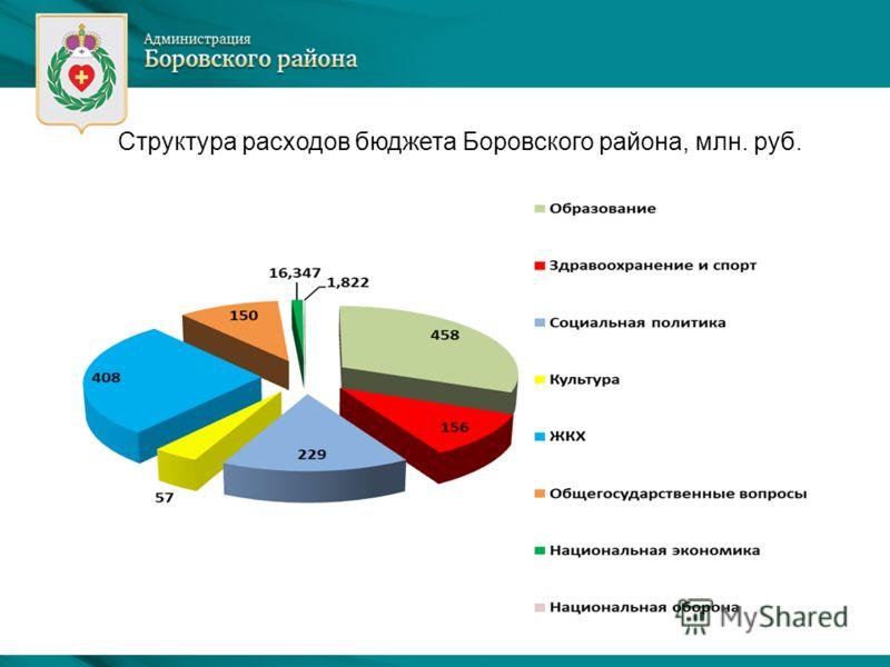 Структура расходов бюджета Боровского района, млн. руб.