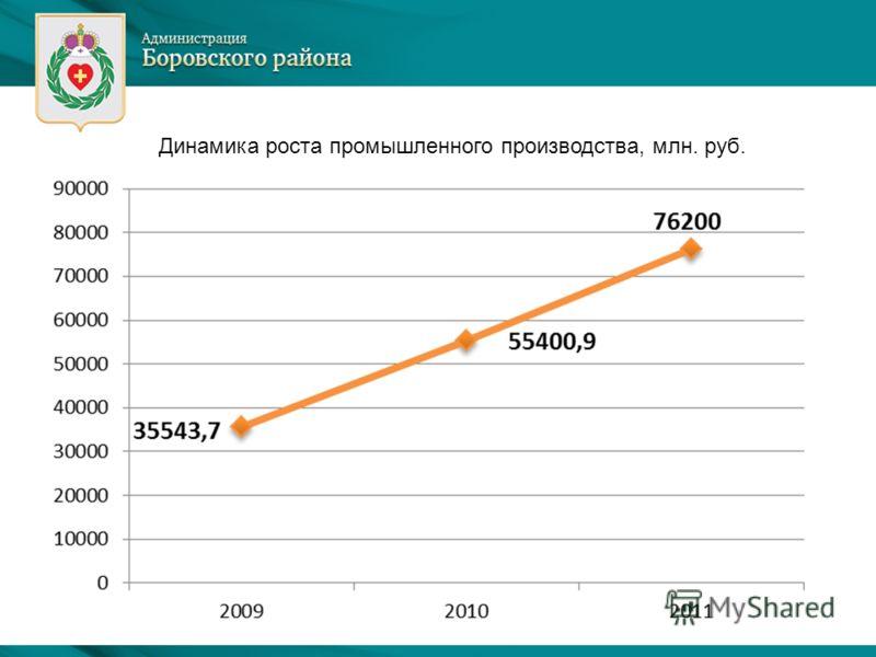 Динамика роста промышленного производства, млн. руб.