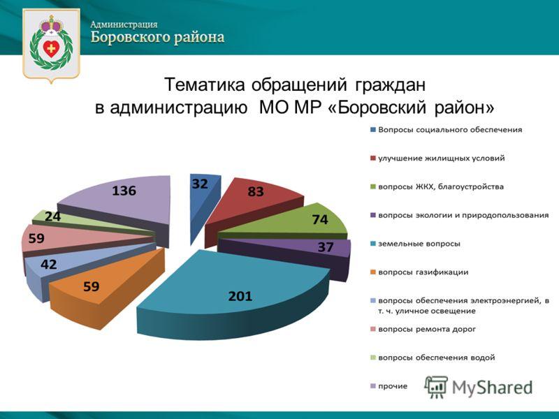 Тематика обращений граждан в администрацию МО МР «Боровский район»