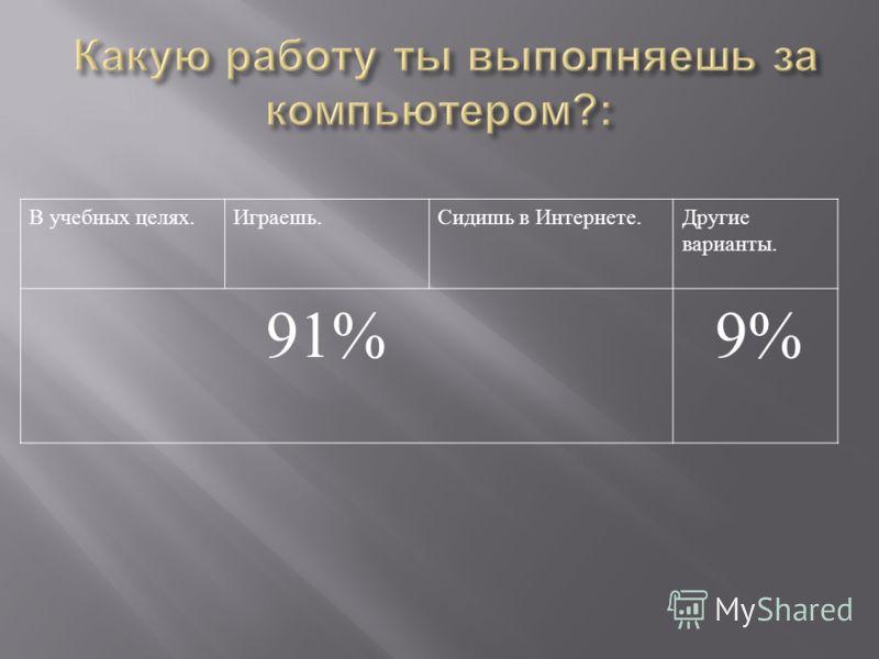 В учебных целях. Играешь. Сидишь в Интернете. Другие варианты. 91% 9%