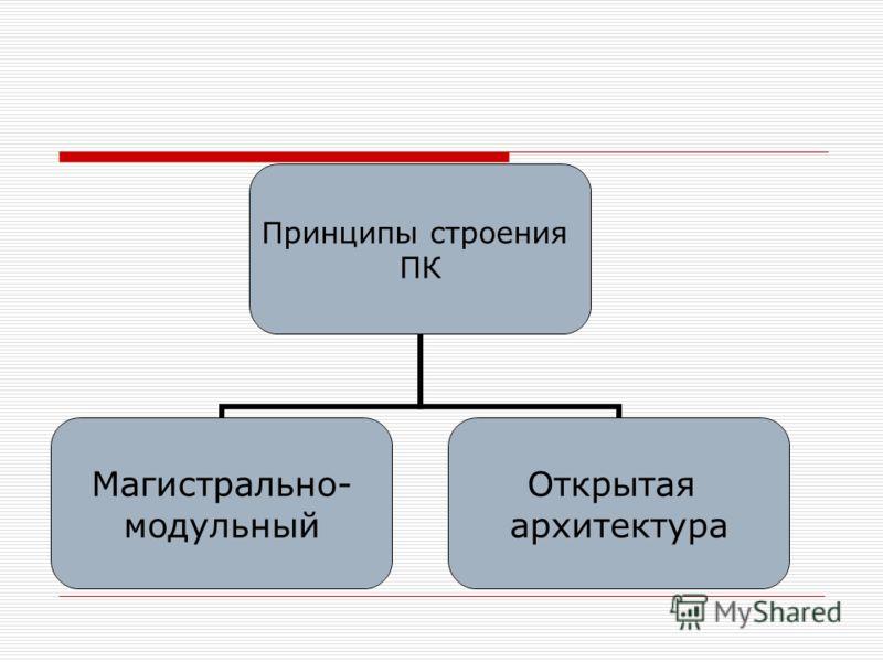 Принципы строения ПК Магистрально- модульный Открытая архитектура