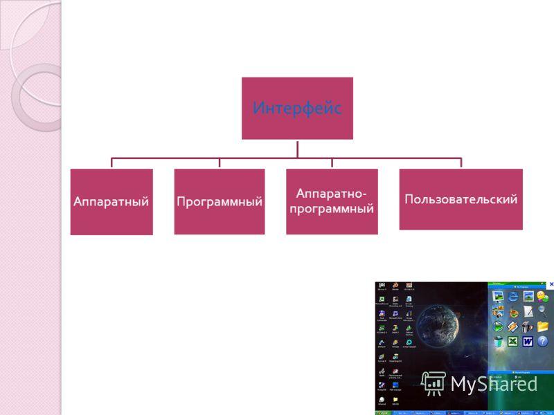 Интерфейс Аппаратный Программный Аппаратно - программный Пользовательский