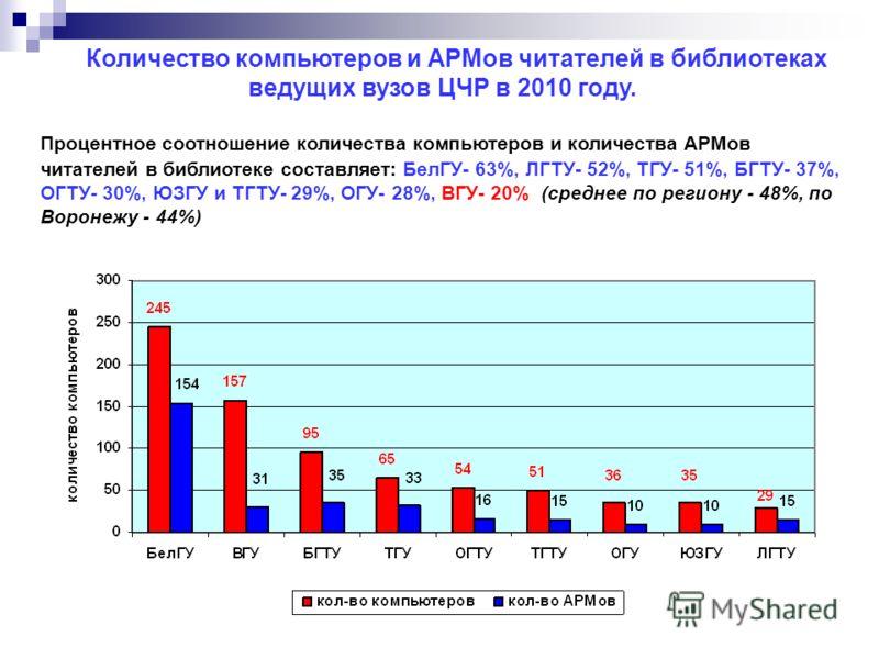 Количество компьютеров и АРМов читателей в библиотеках ведущих вузов ЦЧР в 2010 году. Процентное соотношение количества компьютеров и количества АРМов читателей в библиотеке составляет: БелГУ- 63%, ЛГТУ- 52%, ТГУ- 51%, БГТУ- 37%, ОГТУ- 30%, ЮЗГУ и ТГ