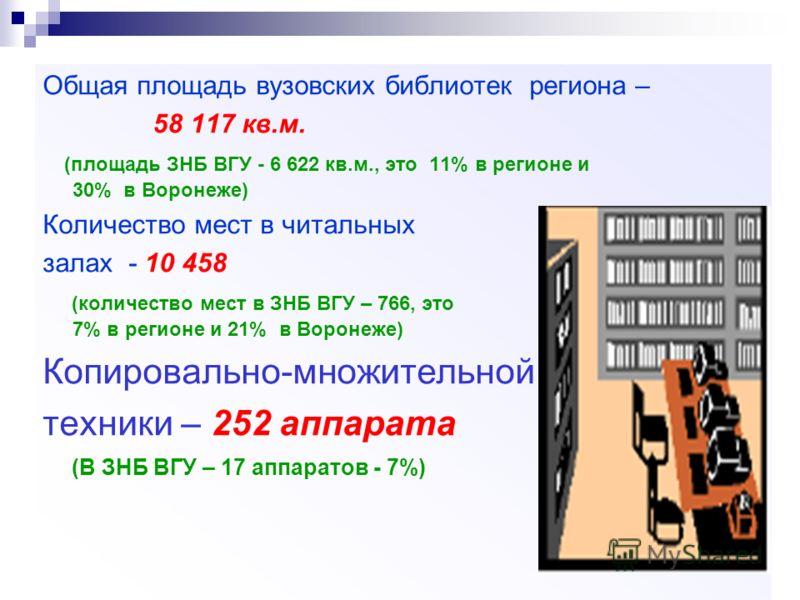 Общая площадь вузовских библиотек региона – 58 117 кв.м. (площадь ЗНБ ВГУ - 6 622 кв.м., это 11% в регионе и 30% в Воронеже) Количество мест в читальных залах - 10 458 (количество мест в ЗНБ ВГУ – 766, это 7% в регионе и 21% в Воронеже) Копировально-