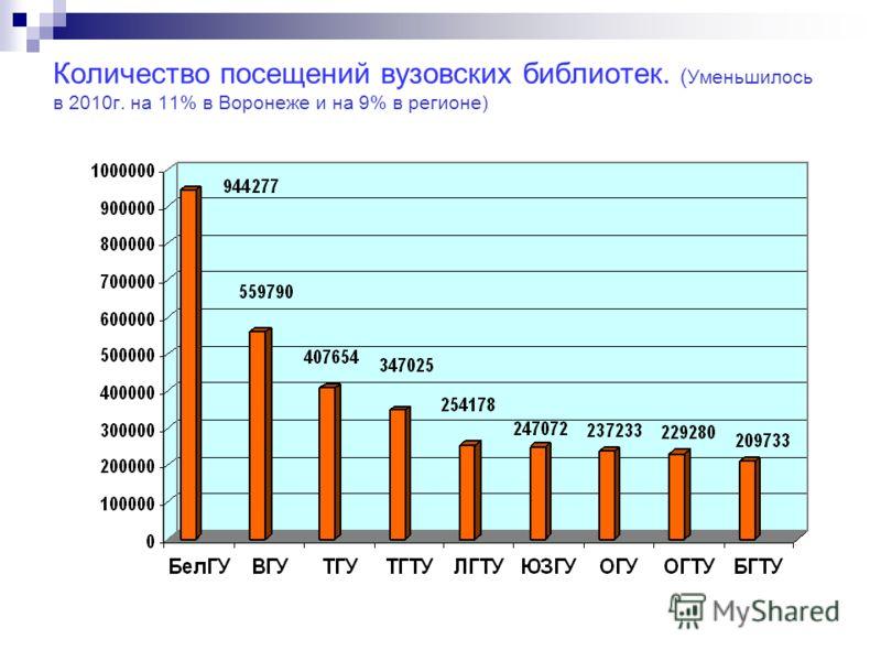 Количество посещений вузовских библиотек. ( Уменьшилось в 2010г. на 11% в Воронеже и на 9% в регионе)