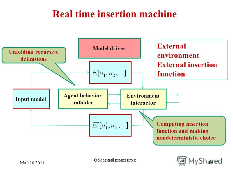 Real time insertion machine Май 10 2011 Образный компьютер 16 Agent behavior unfolder Environment interactor Model driver Input model Unfolding recursive definitions Computing insertion function and making nondeterministic choice External environment