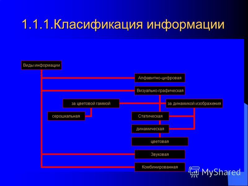 1.1.1.Класификация информации Виды информации Алфавитно- цифровая Визуально- графическая цветовая за цветовой гаммой серошкальная за динамикой изображения динамическая Статическая Звуковая Комбинированная
