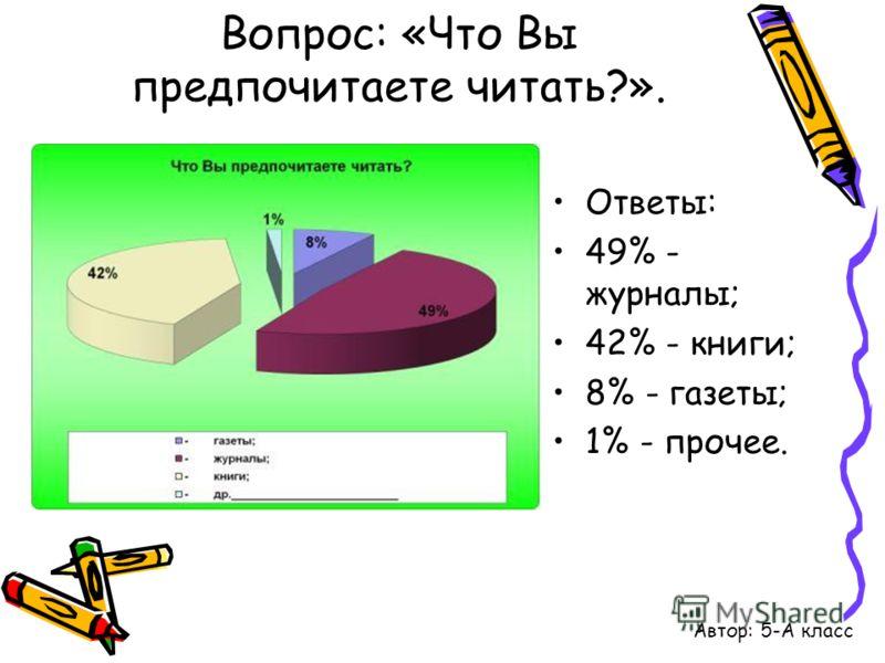 Вопрос: «Что Вы предпочитаете читать?». Ответы: 49% - журналы; 42% - книги; 8% - газеты; 1% - прочее. Автор: 5-А класс