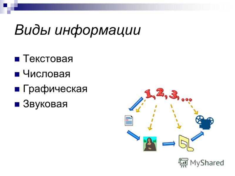 Виды информации Текстовая Числовая Графическая Звуковая