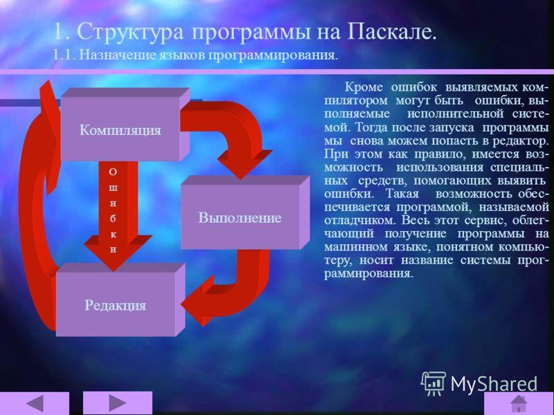 1. Структура программы на Паскале. 1.1. Назначение языков программирования. Редакция ОшибкиОшибки Компиляция Выполнение Для ввода текстов в компьютер и их изменения используется програм- ма, называемая редактором. Редактору в принципе язык про- грамм