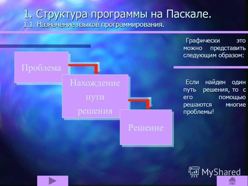 1. Структура программы на Паскале. Паскаль - шаг за шагом. 1.1. Назначение языков программирования. 1.2. Первая программа на Паскале. 1.3. Структура простой программы. 1.4. Алфавит и служебные слова. 1.5. Простые типы данных.