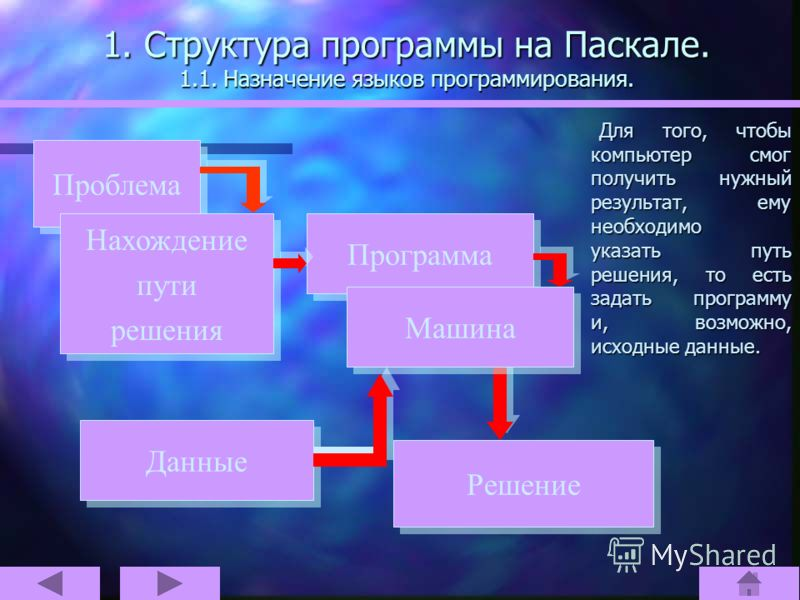 1. Структура программы на Паскале. 1.1. Назначение языков программирования. Графически это можно представить следующим образом: Если найден один путь решения, то с его помощью решаются многие проблемы! Проблема Нахождение пути решения Нахождение пути