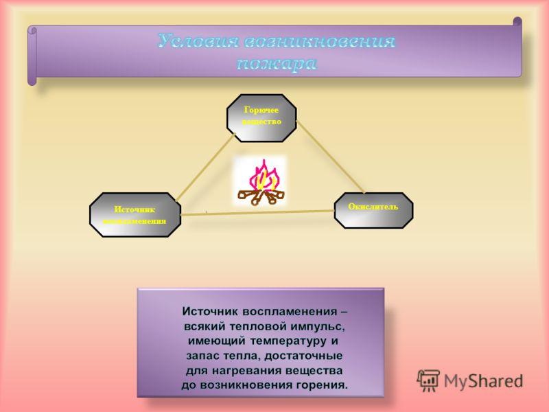 Горючее вещество Источник воспламенения Окислитель