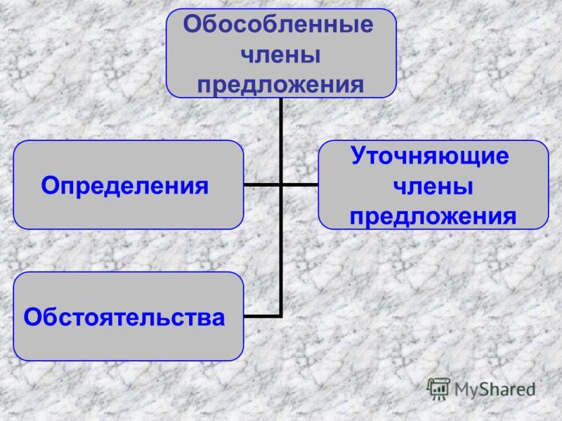 Обособленные члены предложения Определения Уточняющие члены предложения Обстоятельства