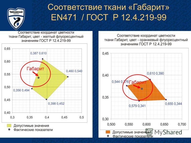 Соответствие ткани «Габарит» EN471 / ГОСТ Р 12.4.219-99 Габарит