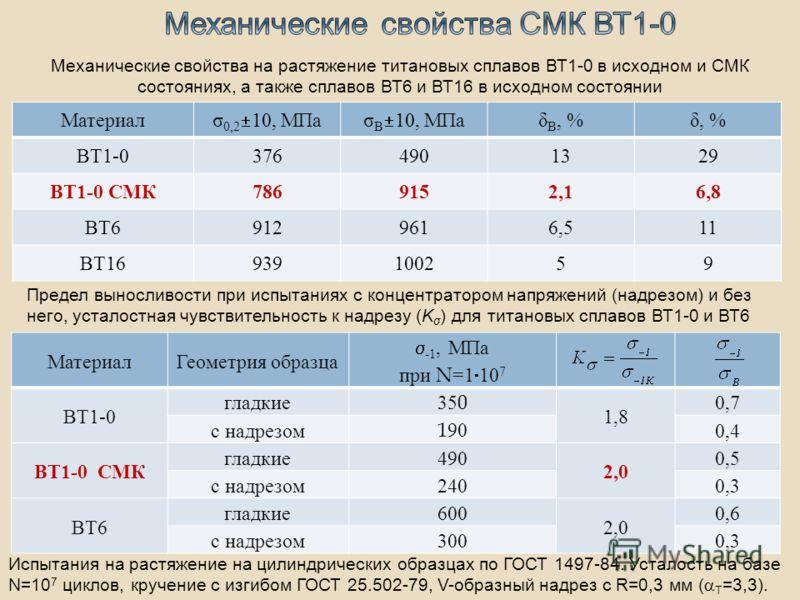 Материал σ 0,2 10, МПаσ B 10, МПа δ B, %δ, % ВТ1-03764901329 ВТ1-0 СМК7869152,16,8 ВТ69129616,511 ВТ16939100259 Испытания на растяжение на цилиндрических образцах по ГОСТ 1497-84. Усталость на базе N=10 7 циклов, кручение с изгибом ГОСТ 25.502-79, V-