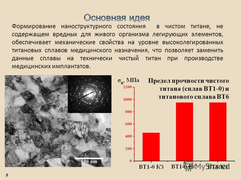 Предел прочности чистого титана (сплав ВТ1-0) и титанового сплава ВТ6 Формирование наноструктурного состояния в чистом титане, не содержащем вредных для живого организма легирующих элементов, обеспечивает механические свойства на уровне высоколегиров