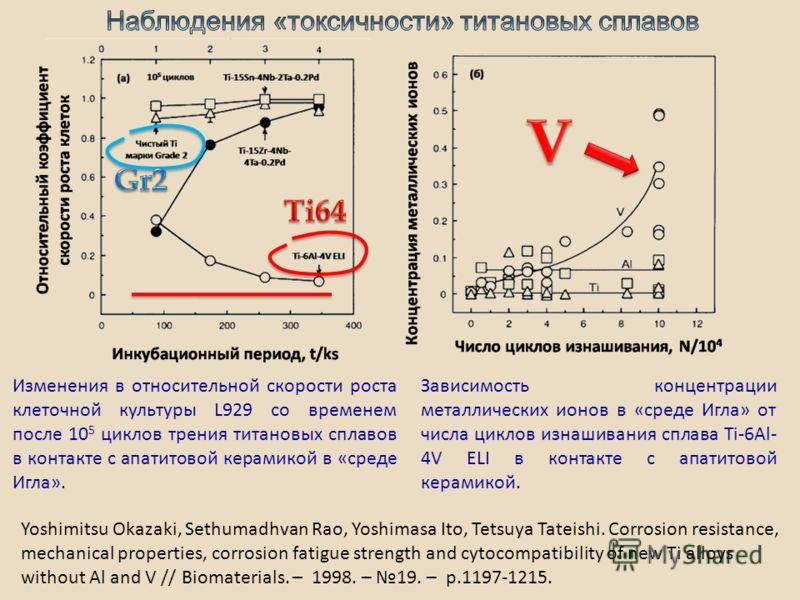 Зависимость концентрации металлических ионов в «среде Игла» от числа циклов изнашивания сплава Ti-6Al- 4V ELI в контакте с апатитовой керамикой. Изменения в относительной скорости роста клеточной культуры L929 со временем после 10 5 циклов трения тит