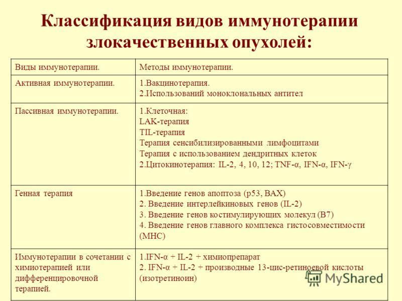 Классификация видов иммунотерапии злокачественных опухолей: Виды иммунотерапии.Методы иммунотерапии. Активная иммунотерапии.1.Вакцинотерапия. 2.Использований моноклональных антител Пассивная иммунотерапии.1.Клеточная: LAK-терапия TIL-терапия Терапия