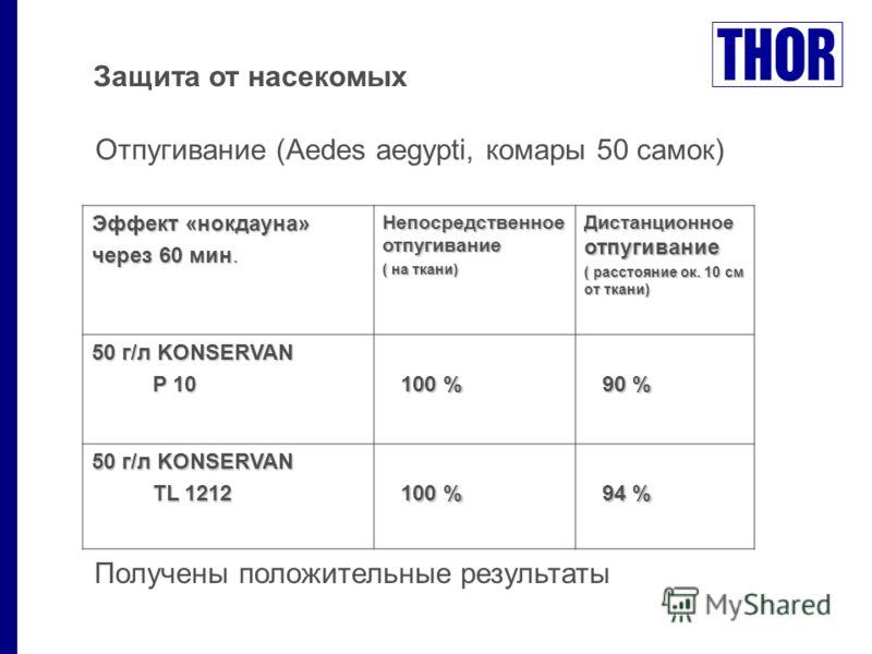Защита от насекомых Эффект «нокдауна» через 60 мин. Непосредственное отпугивание ( на ткани) Дистанционное отпугивание ( расстояние ок. 10 см от ткани) 50 г/л KONSERVAN P 10 P 10 100 % 100 % 90 % 90 % 50 г/л KONSERVAN TL 1212 TL 1212 100 % 100 % 94 %