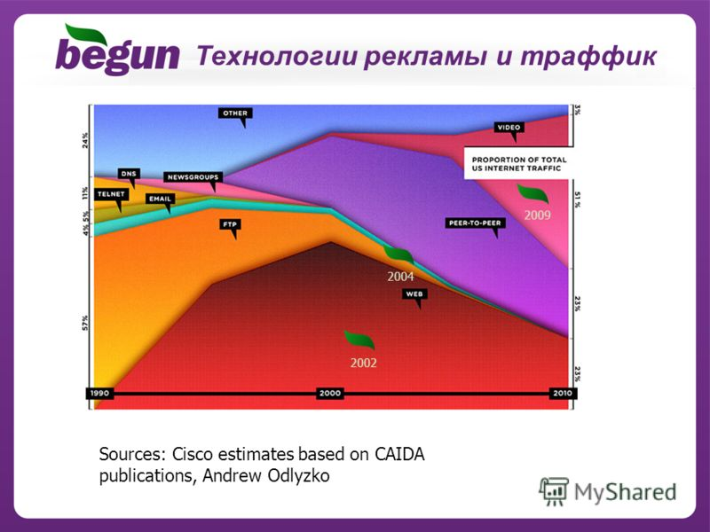 Технологии рекламы и траффик Sources: Cisco estimates based on CAIDA publications, Andrew Odlyzko 2002 2004 2009