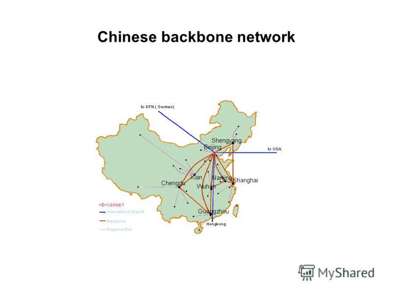 Chinese backbone network