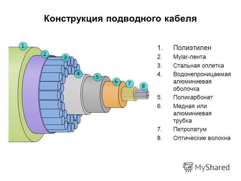 Конструкция подводного кабеля 1.Полиэтилен 2.Mylar-лента 3.Стальная оплетка 4.Водонепроницаемая алюминиевая оболочка 5.Поликарбонат 6.Медная или алюминиевая трубка 7.Петролатум 8.Оптические волокна