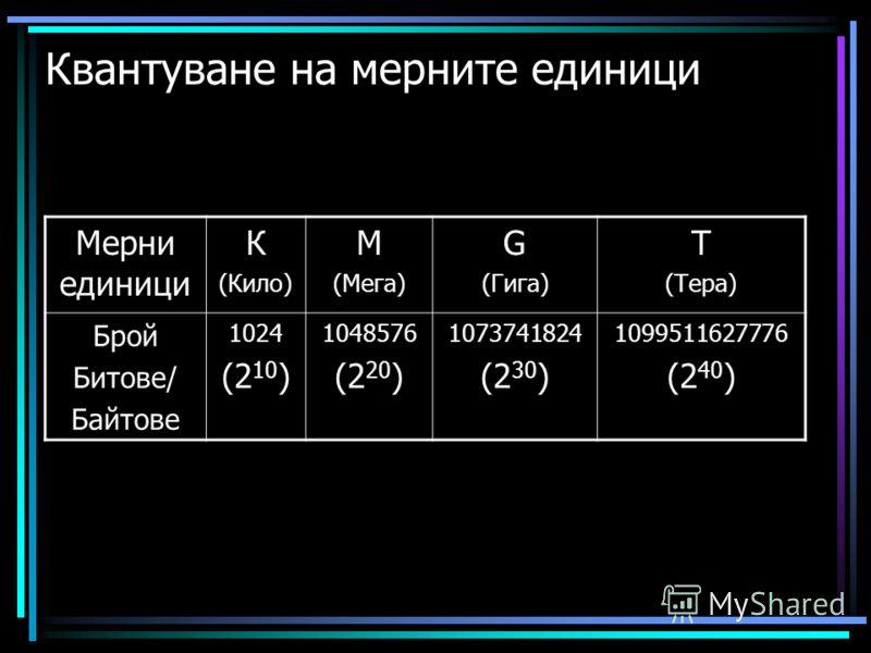 Квантуване на мерните единици Мерни единици К (Кило) М (Мега) G (Гига) T (Тера) Брой Битове/ Байтове 1024 (2 10 ) 1048576 (2 20 ) 1073741824 (2 30 ) 1099511627776 (2 40 )