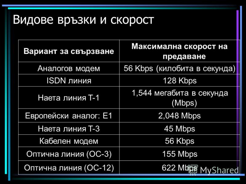 Видове връзки и скорост Вариант за свързване Максимална скорост на предаване Аналогов модем56 Kbps (килобита в секунда) ISDN линия128 Kbps Наета линия T-1 1,544 мегабита в секунда (Mbps) Европейски аналог: Е12,048 Mbps Наета линия T-345 Mbps Кабелен