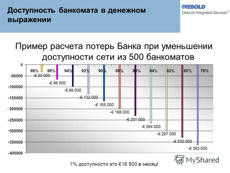 Доступность банкомата в денежном выражении Пример расчета потерь Банка при уменьшении доступности сети из 500 банкоматов 1% доступности это 16 500 в месяц!