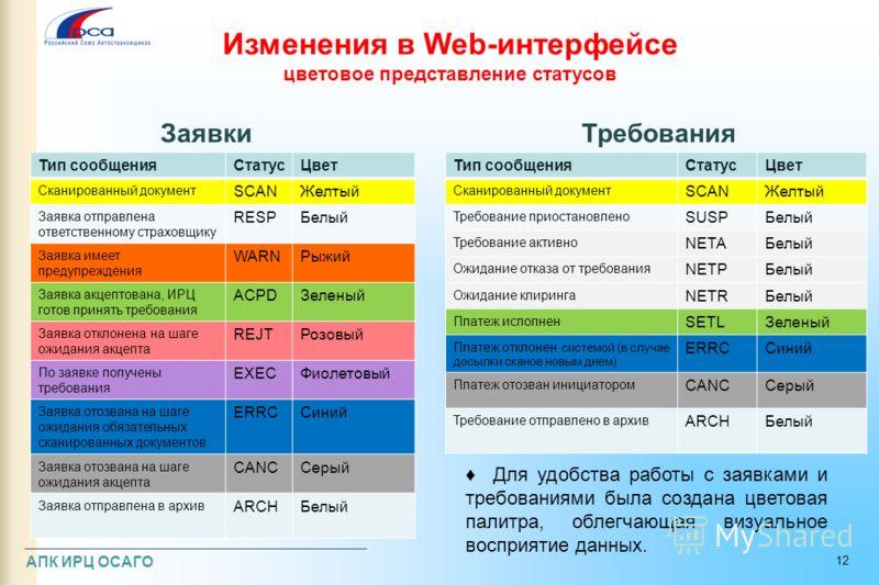 Изменения в Web-интерфейсе цветовое представление статусов Тип сообщенияСтатусЦвет Сканированный документ SCANЖелтый Заявка отправлена ответственному страховщику RESPБелый Заявка имеет предупреждения WARNРыжий Заявка акцептована, ИРЦ готов принять тр