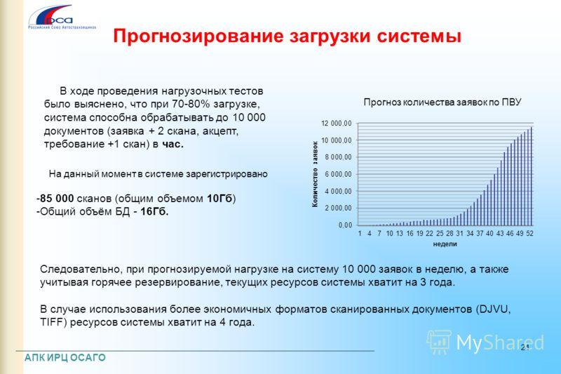 Прогнозирование загрузки системы В ходе проведения нагрузочных тестов было выяснено, что при 70-80% загрузке, система способна обрабатывать до 10 000 документов (заявка + 2 скана, акцепт, требование +1 скан) в час. АПК ИРЦ ОСАГО Прогноз количества за