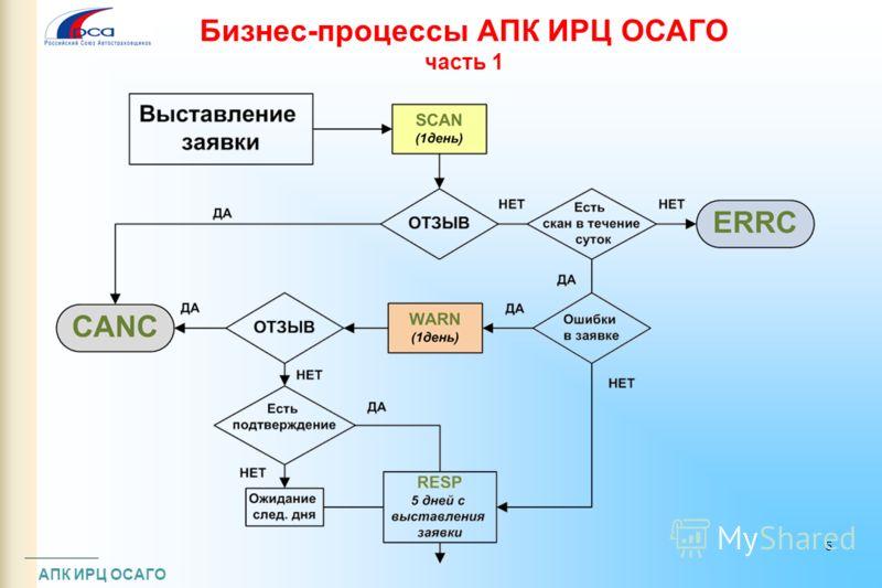 Бизнес-процессы АПК ИРЦ ОСАГО часть 1 АПК ИРЦ ОСАГО 5