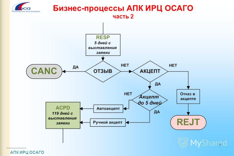 Бизнес-процессы АПК ИРЦ ОСАГО часть 2 АПК ИРЦ ОСАГО 6
