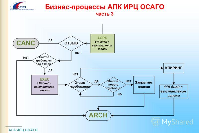 Бизнес-процессы АПК ИРЦ ОСАГО часть 3 АПК ИРЦ ОСАГО 7