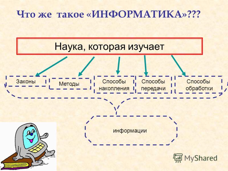 Что же такое «ИНФОРМАТИКА»??? Наука, которая изучает Законы Методы Способы накопления Способы обработки Способы передачи информации
