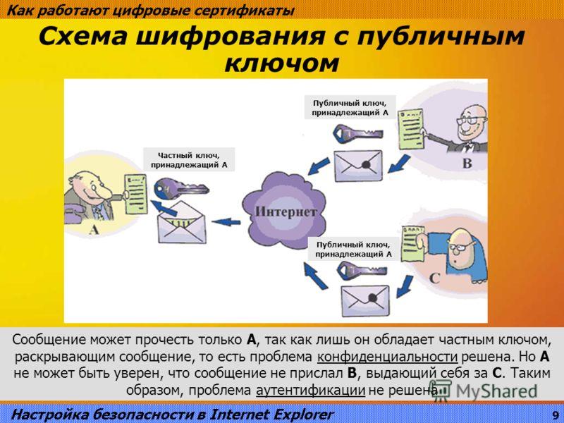 Схема шифрования с публичным ключом Как работают цифровые сертификаты Настройка безопасности в Internet Explorer 9 Сообщение может прочесть только А, так как лишь он обладает частным ключом, раскрывающим сообщение, то есть проблема конфиденциальности