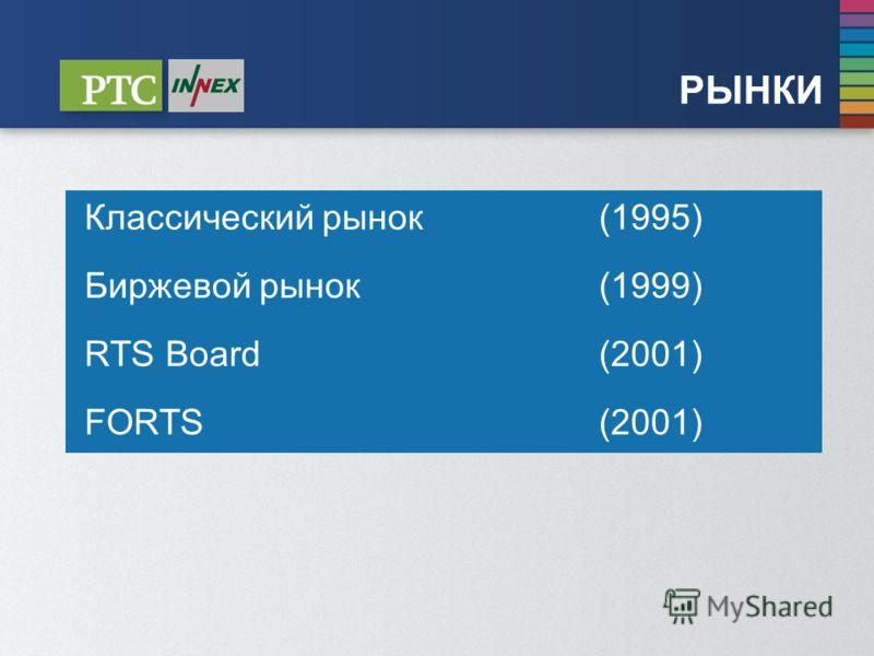 РЫНКИ Классический рынок (1995) Биржевой рынок (1999) RTS Board (2001) FORTS (2001)